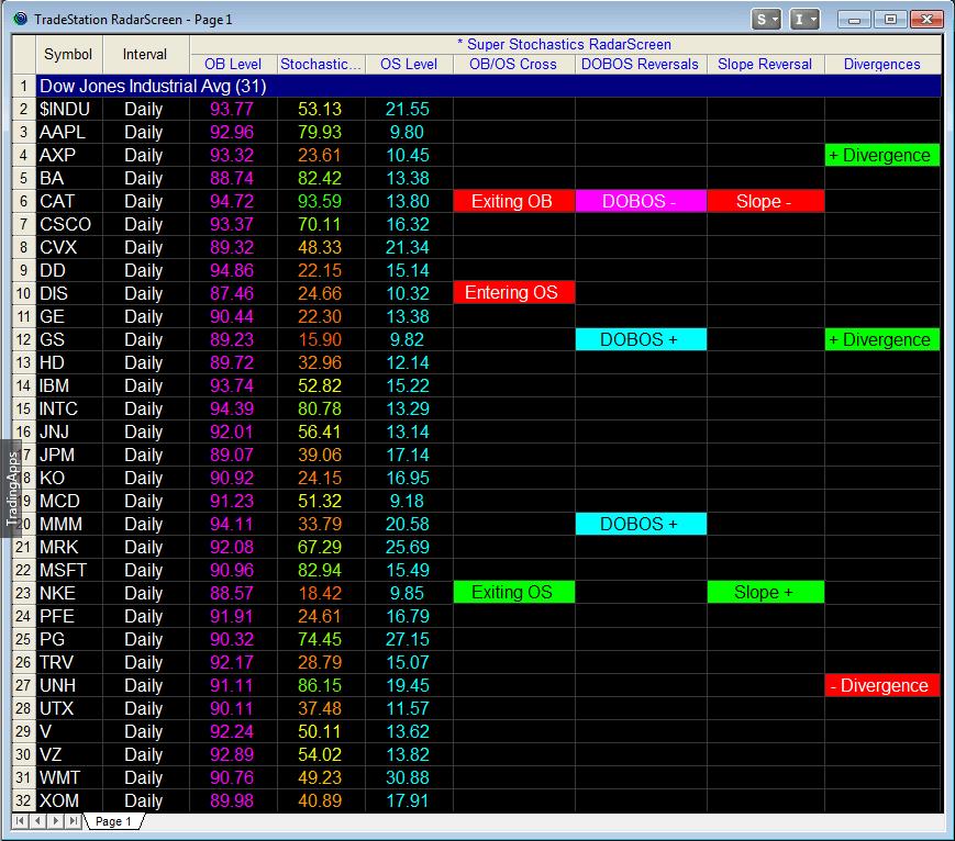 The Super Stochastics™ Indicators - Fibozachi Trading Indicators