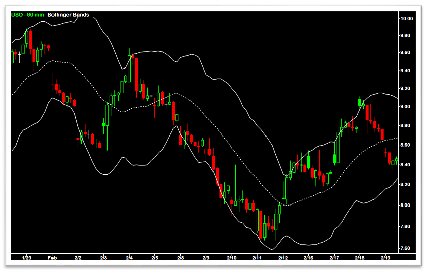Bollinger Bands Chart Example