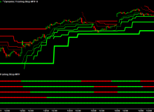 dynamic-trailing-stop-mtf-indicators-spy-15-minutes-big.png