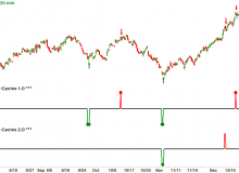 elite-cycles-06-ung-natural-gas-120-minute.png