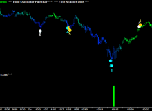 elite-scalper-dots-and-elite-exits-02-spy-60-minute.png
