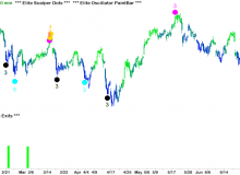 elite-scalper-dots-and-elite-exits-06-oih-oil-services-120-minute.png