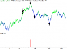 elite-scalper-dots-and-elite-exits-08-gld-gold-range-1.png