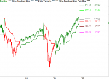 elite-trailing-stop-and-elite-targets-07-es-monthly.png