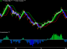 elite-trender-and-elite-fibs-and-elite-trend-zones-01-gld-gold-daily.png