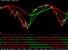 macc-spy-60-minute-dema-price