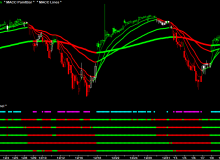 macc-spy-60-minute-ema-price