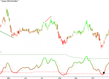 super-rsi-pfe-daily