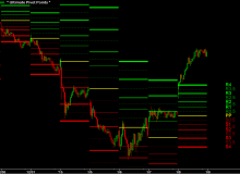 ultimate-pivot-points-upp-aapl-15-minute-fibonacci-pivots