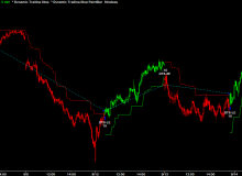 dts-strategy-nq-5-minutes