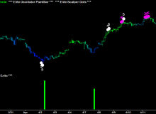 elite-scalper-dots-and-elite-exits-03-uso-united-states-oil-30-minute.png