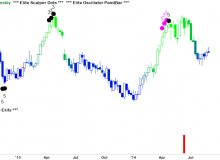 elite-scalper-dots-and-elite-exits-07-exc-exelon-weekly.png