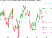 elite-trailing-stop-and-elite-targets-05-wmt-daily.png