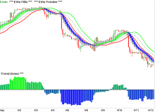 elite-trender-and-elite-fibs-and-elite-trend-zones-06-tf-russell-2000-90-minute.png