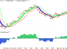 elite-trender-and-elite-fibs-and-elite-trend-zones-07-aapl-apple-60-minute.png