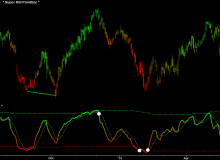 super-rsi-wmt-daily