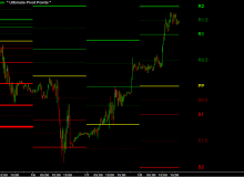 ultimate-pivot-points-upp-nq-15-minute-floor-traders-pivots