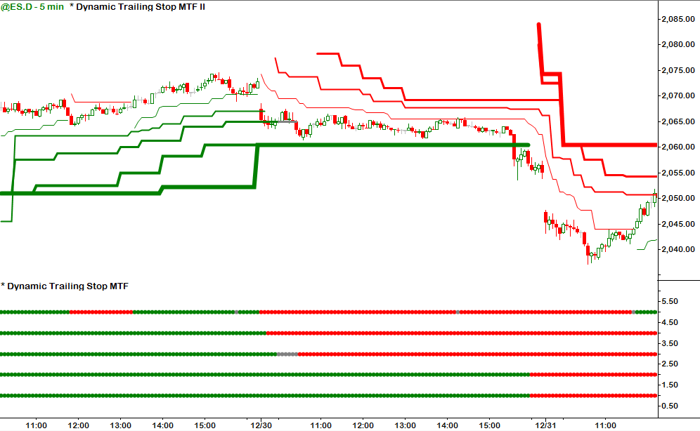 Dynamic Trailing Stop MTF Indicator - Multiple Time Frame