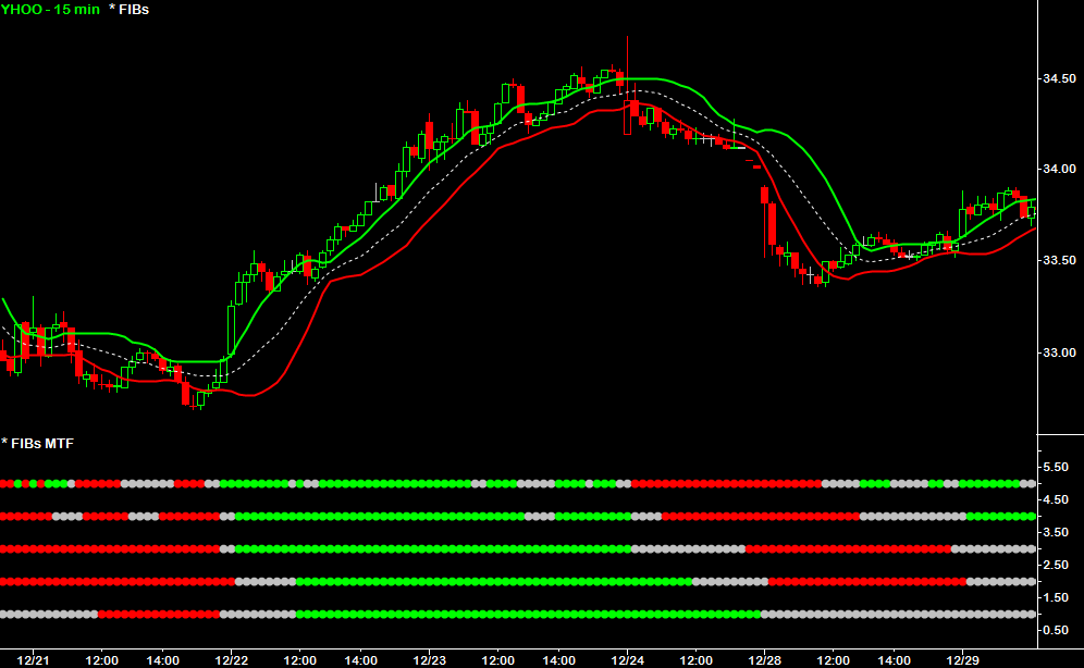 Multiple Time Frame Trend Indicator Mt4 | Amtframe org