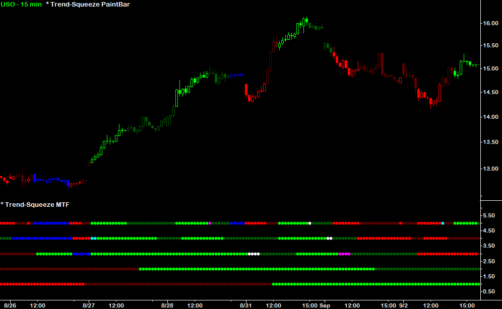 Multi time frame forex