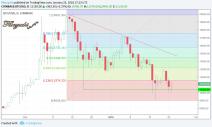 btcusd daily fibonacci retracements