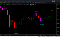 es daily candlestick patterns