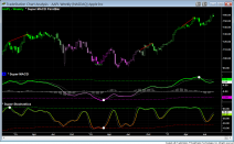 aapl weekly super macd stochastics