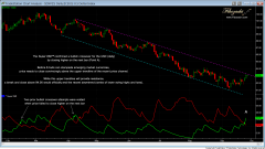dxy daily super dmi and price channel