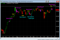 candlestick patterns fb daily