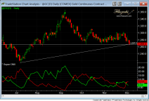 fibozachi gc gold daily trendline short term