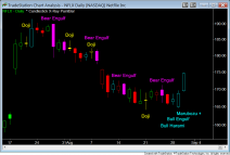 NFLX Daily Candlestick Patterns